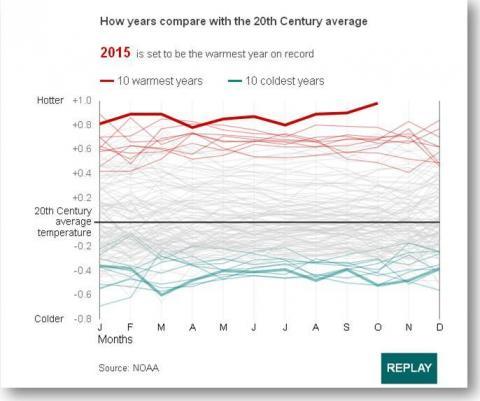20th Century Tempaeratures